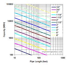 Black Iron Gas Pipe Sizing Chart 47 Unmistakable Propane Usage Chart