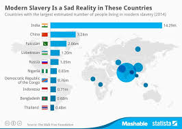 infographic modern slavery is a sad reality in these countries  infographic modern slavery is a sad reality in these countries statista see also 1 com pin 92675704808036278 2 htt