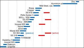 Nickel Alloys High Performance Alloys Datasheet