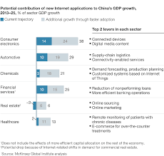 s digital transformation company potential contribution of new internet application to gdp growth