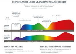 Costa Del Mar Lens Color Chart 28 Efficient Coopervision Expressions Colors Chart