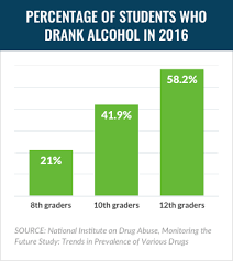 Abused Drugs The Abuse com Most Projectknow Teen Substance 10