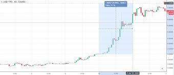 Collapse Of The Turkish Lira A Threat To The Market