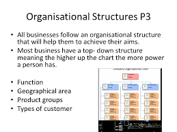 Organizational Chart Meaning Unit 1 Assignment 3 P3 All Businesses Follow An