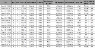 Intel Ivy Bridge Lineup Leaked Detailed Specs Of 18 Core I7