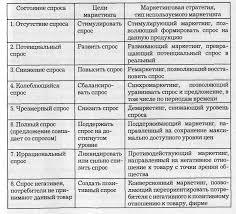 Типы и виды маркетинга Реферат Виды маркетинга