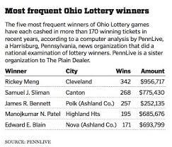 Most Popular Ohio Lottery Pick 5 Payout Chart Ohio Lottery