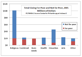 Donation Percentage Chart Is The Charitable Deduction Worth Keeping Niskanen Center