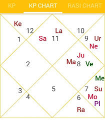 60 Methodical Astrology Kp Chart Which Sublord And Its Effect