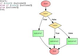 Flow Chart Format In Word Custom Flowchart Else If Stack Overflow