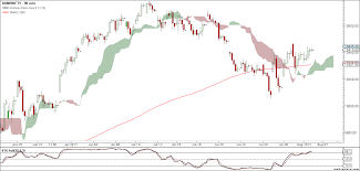 Charts August 2012 Nifty And Bank Nifty 90 Min Charts For 2nd August 2012 Trading