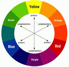 This color wheel shows primary colors and their compliments.