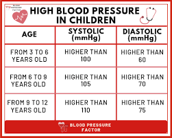 What Is Normal Blood Pressure In Adults Child Pregnant Etc