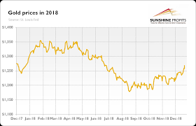 2018 Gold Price Chart The Gold Market In 2018 Kitco News