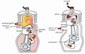 how does a 2 stroke engine work cycle world two stroke engine diagram