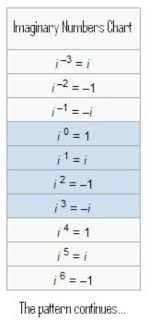 Powers Of I Chart Imginary Numbers Imaginary Numbers