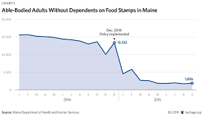 Maine And Wisconsin Show How To Reduce Food Stamp Dependency