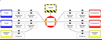 The Bowtie Method Cge Barrier Based Risk Management