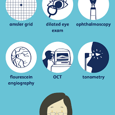Age Related Macular Degeneration Eye Chart How Macular Degeneration Is Diagnosed