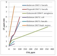 Pulsar The Effect Of Cyanuric Acid Cya On Pool Water