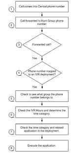 11 Interactive Voice Response