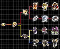 Digimon Armor Evolution Chart Digivolution Chart Popomon By Chameleon Veil Digimon