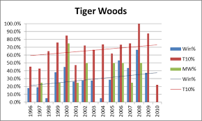 Tiger Vs Jack Chart Tiger Woods Needs To Need A Therapist And Probably Does