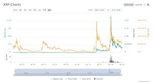 Ripple Price History Chart Bitcoin Node Software Ripple Historic Chart Casanova