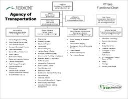 Organizational Charts Agency Of Transportation
