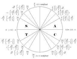 Tangent Unit Circle Tangent Unit Circle Ukranagdiffusion Reshinter