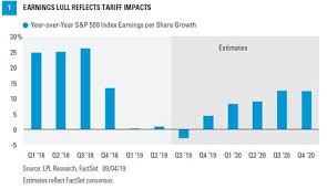 Consensus Chart Corporate Earnings Outlook