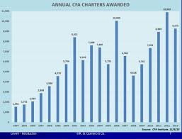 FinQuiz   CFA Level    June         Study Plan   Financial      Cfa level   essay questions