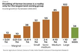 The Land Challenge Underlying Indias Farm Crisis