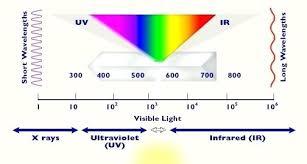 Wavelength Of Light 90degrees Co
