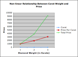 Diamond Price Chart Over Time Large Diamond Buyers Usa We Give Generous Payments To