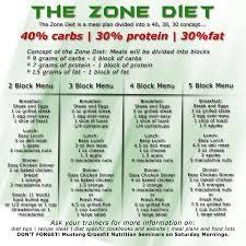 Zone Diet Chart The Zone Diet Diet Find