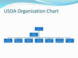 Usda Rural Development Organizational Chart Usda Vs Fssai New