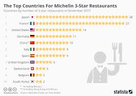 Star Chart Of A Certain Date Chart The Top Countries For Michelin 3 Star Restaurants