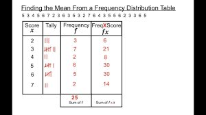 What Does Frequency Mean In A Tally Chart Finding The Mean From A Frequency Distribution Table