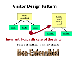 What Is Design Pattern Cool Comp48 Lec48 Extended Visitors