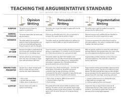 Transitional Words For Argumentative Essay Argument Essay Unterclaim Structure Image From Bing Mimages