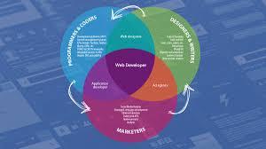 web design creative consulting responsive website development responsive intelligent self marketing websites