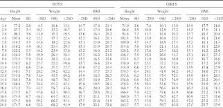 Weight Table Table 3 From Height Weight Body Mass Index And Pubertal