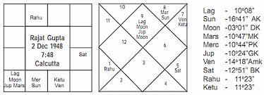 Vedic Astrology Article Journal Of Astrology Rajat Gupta