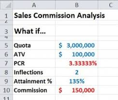 excel modeling modeling commission calculations in excel bob bacon b2b software
