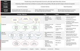 Best Features Of Process Oriented Performance Assessment Design Balanced Scorecard What Is The Balanced Scorecard