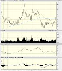 Does The Appian Appn Way Go Upward From Here Realmoney