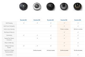 Best Roomba Models Compared Robotsinmyhome Com