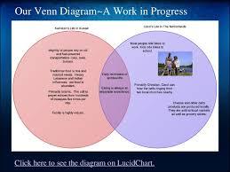 Ionic And Covalent Bonds Venn Diagram Ionic Bond Vs Covalent Bond Venn Diagram Rome Fontanacountryinn Com