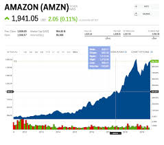 Amazons Stock Price On Its 25th Anniversary Shows The